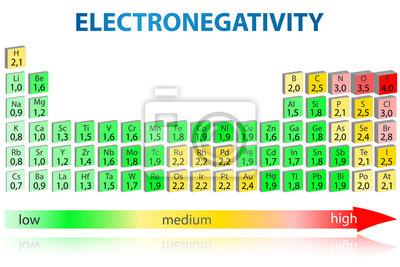 Electronegatividad tabla peridica 3d pinturas para la pared cuadro electronegatividad tabla peridica 3d urtaz Images