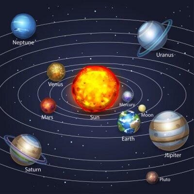 Cuadro Los planetas que orbitan