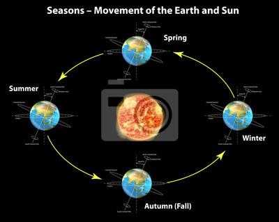 Cuadro Seasons