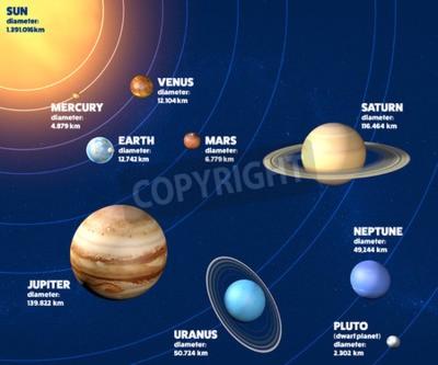 Fotomural Diámetro de los planetas del sistema solar, tamaños y dimensiones