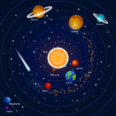 Fotomural Planetas del sistema solar: plutón, neptuno, mercurio, mars