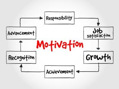 Fotomural Proceso de Motivación, concepto de negocio