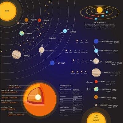 Fotomural Sistema solar Conjunto de elementos de espacio vectorial