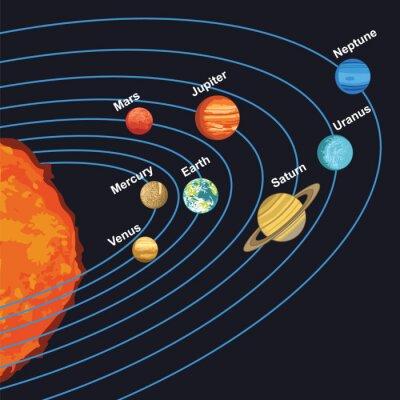 Póster Ilustración del sistema solar que muestra planetas alrededor del sol