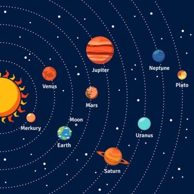 Póster Solar órbitas del sistema y los planetas fondo