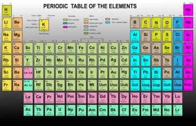 Tabla peridica de los elementos con nmero atmico smbolo vinilos vinilo tabla peridica de los elementos con nmero atmico smbolo urtaz Choice Image